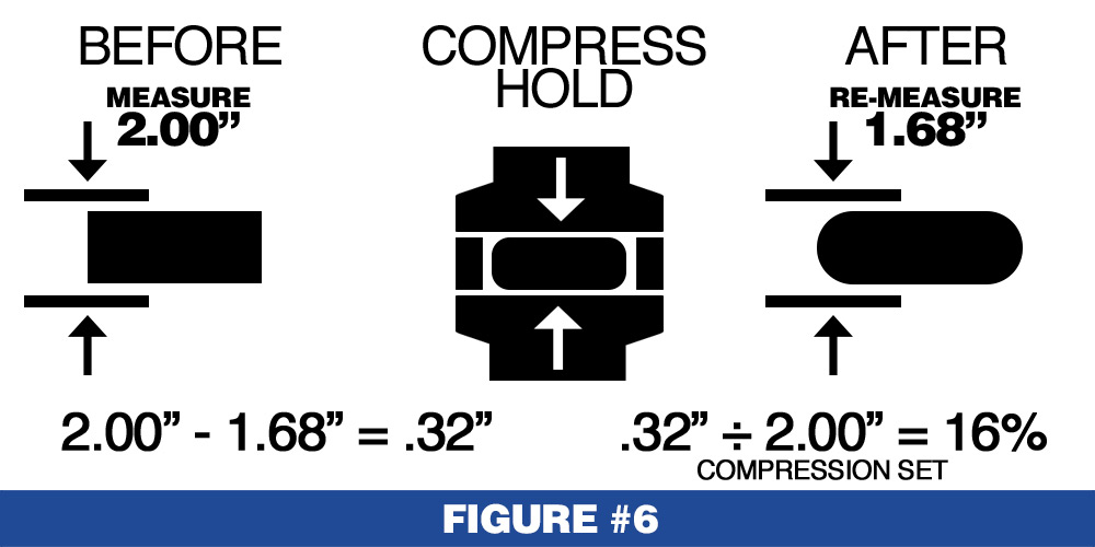 Compress Holds Visual